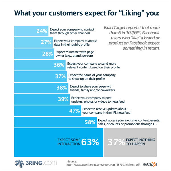 What your customers expect for Liking you on Facebook